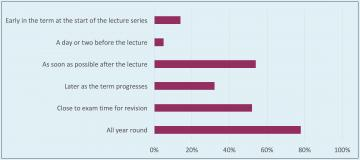 When would you find recorded lectures most useful?